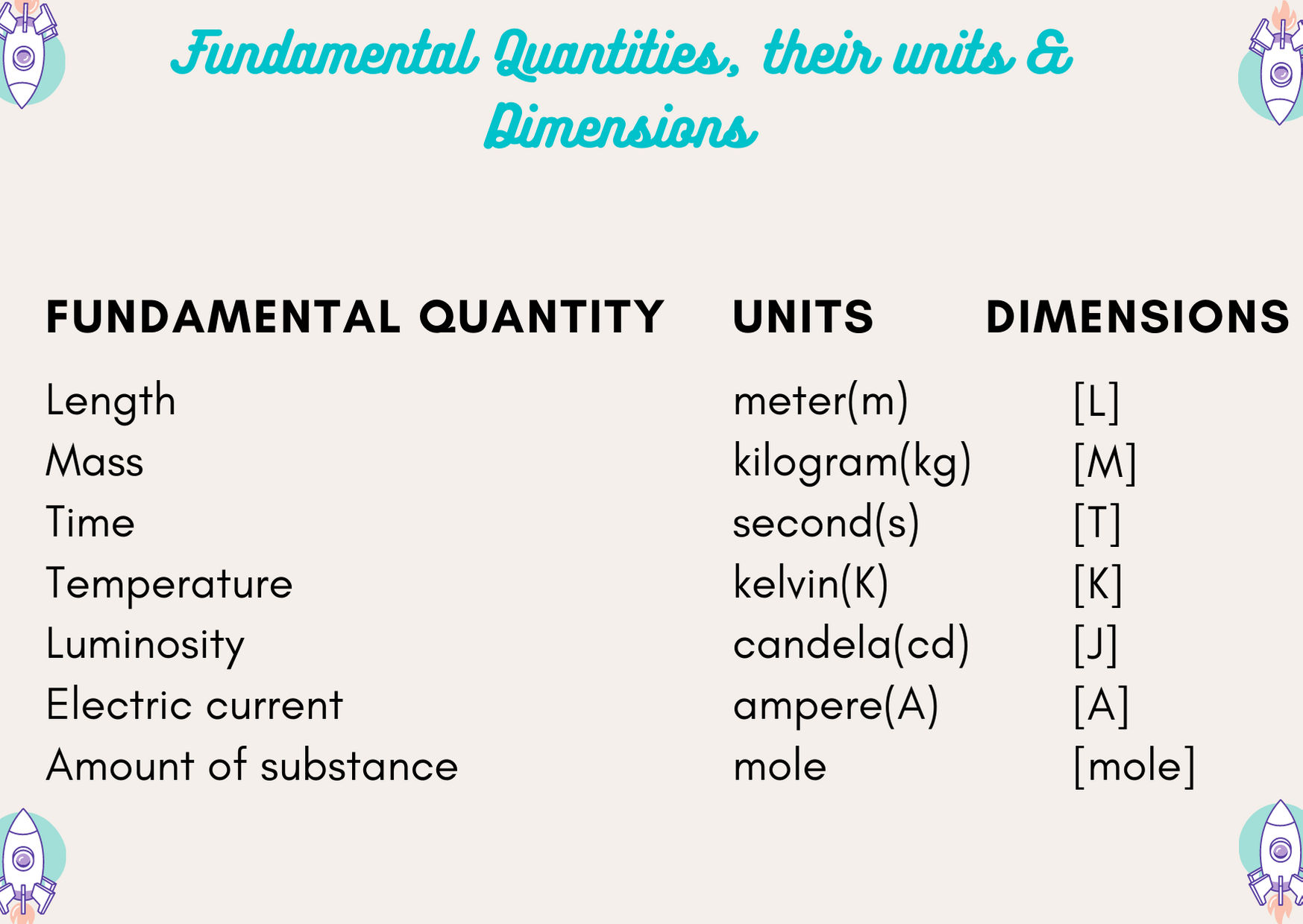 dimension of physical quantities